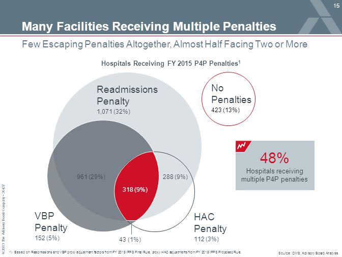 Many Facilities Receiving Multiple Penalties