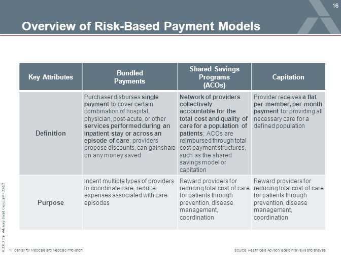 Overview of Risk-Based Payment Models