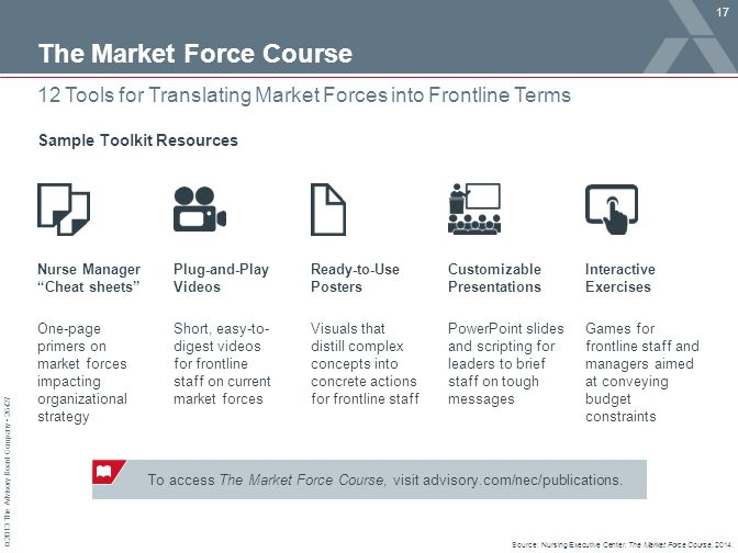 The Market Force Course