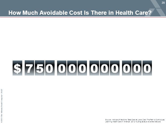 How Much Avoidable Cost Is There in Health Care