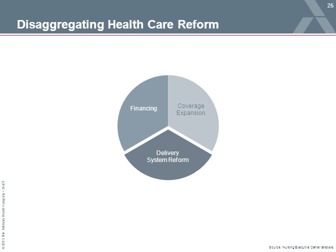 Disaggregating Health Care Reform
