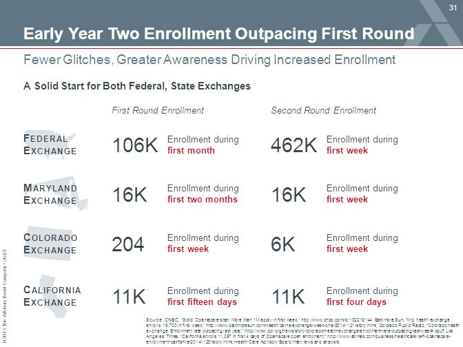 Early Year Two Enrollment Outpacing First Round