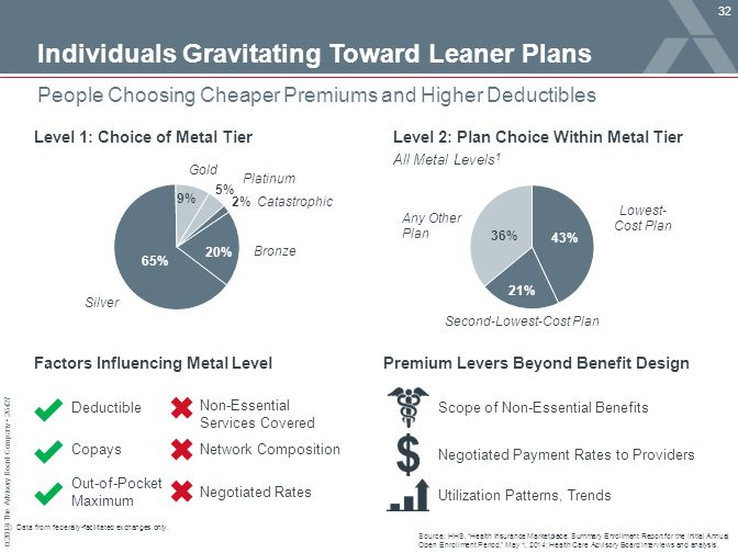 Individuals Gravitating Toward Leaner Plans