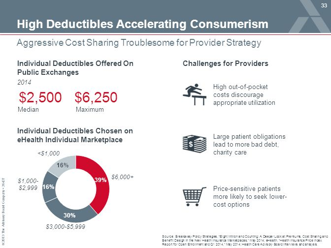 $2,500 $6,250 High Deductibles Accelerating Consumerism