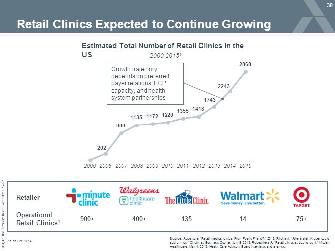 Retail Clinics Expected to Continue Growing