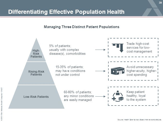 Differentiating Effective Population Health