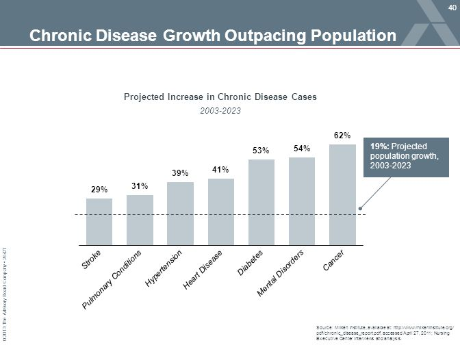 Chronic Disease Growth Outpacing Population Population Growth