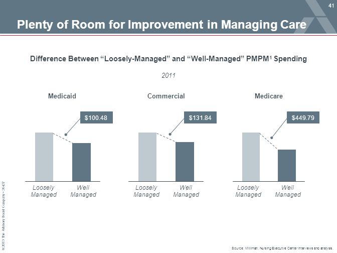 Plenty of Room for Improvement in Managing Care