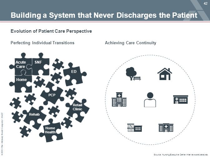 Building a System that Never Discharges the Patient