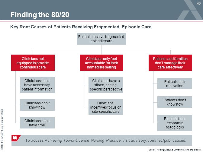 43 Finding the 80/20. Key Root Causes of Patients Receiving Fragmented, Episodic Care. Patients receive fragmented, episodic care.