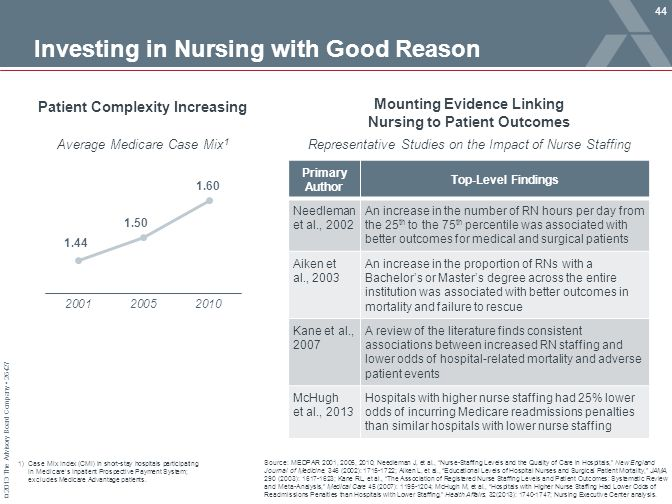 Investing in Nursing with Good Reason