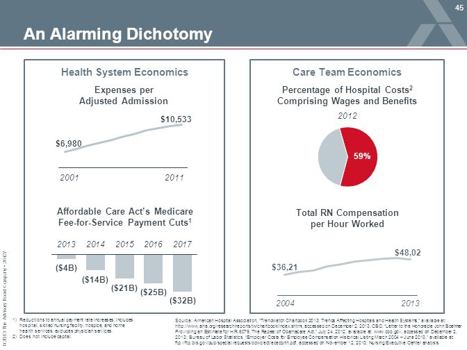 An Alarming Dichotomy Health System Economics Care Team Economics