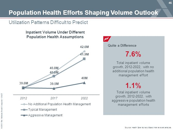 Population Health Efforts Shaping Volume Outlook