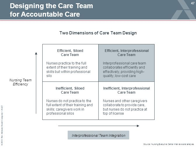 Designing the Care Team for Accountable Care