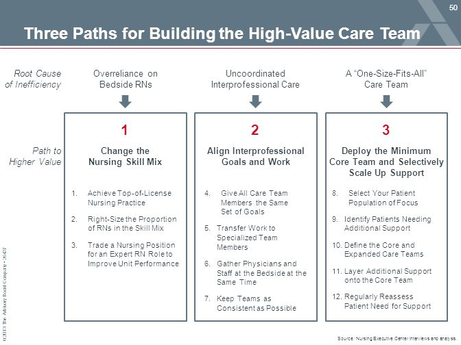 Three Paths for Building the High-Value Care Team