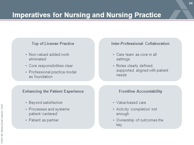 Imperatives for Nursing and Nursing Practice