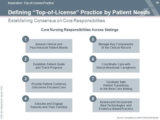 Defining Top-of-License Practice by Patient Needs
