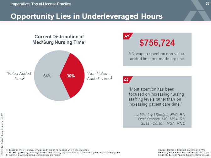 Opportunity Lies in Underleveraged Hours