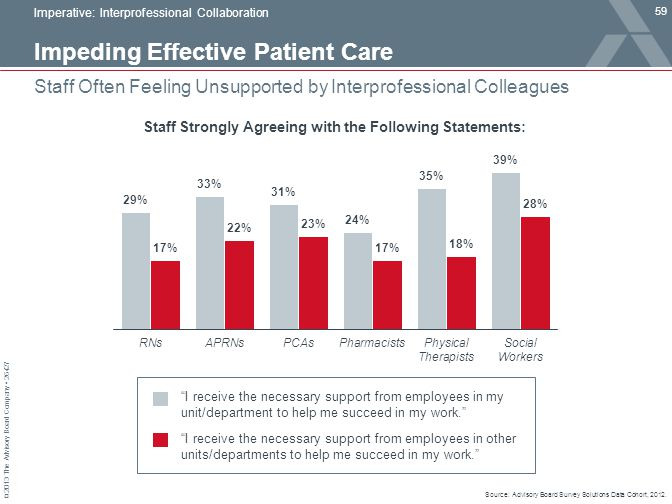 Impeding Effective Patient Care