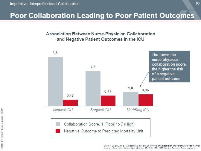 Poor Collaboration Leading to Poor Patient Outcomes