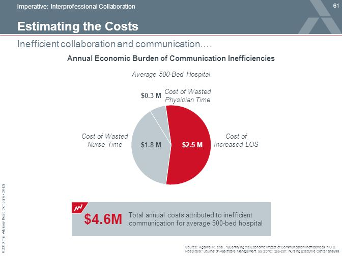 Annual Economic Burden of Communication Inefficiencies