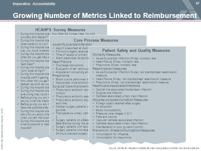 Growing Number of Metrics Linked to Reimbursement