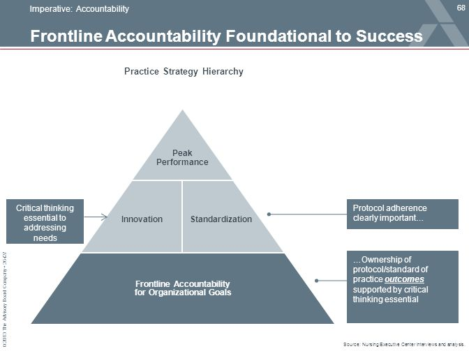 Frontline Accountability Foundational to Success