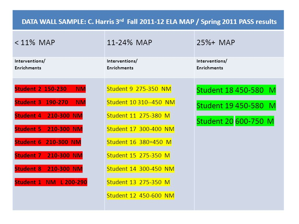 < 11% MAP 11-24% MAP 25%+ MAP Student 18 450-580 M