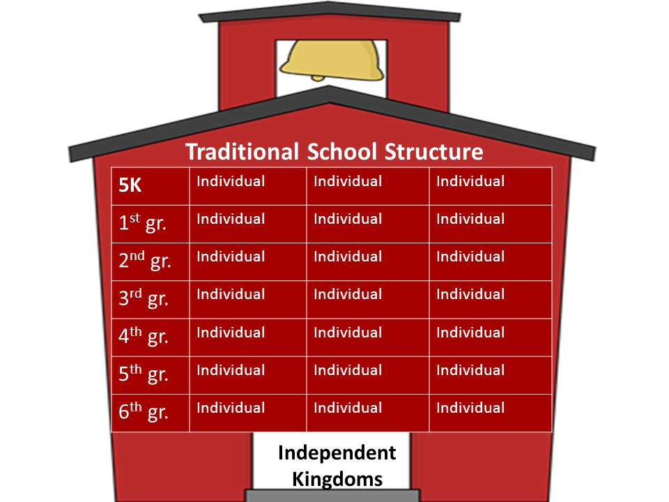 Traditional School Structure