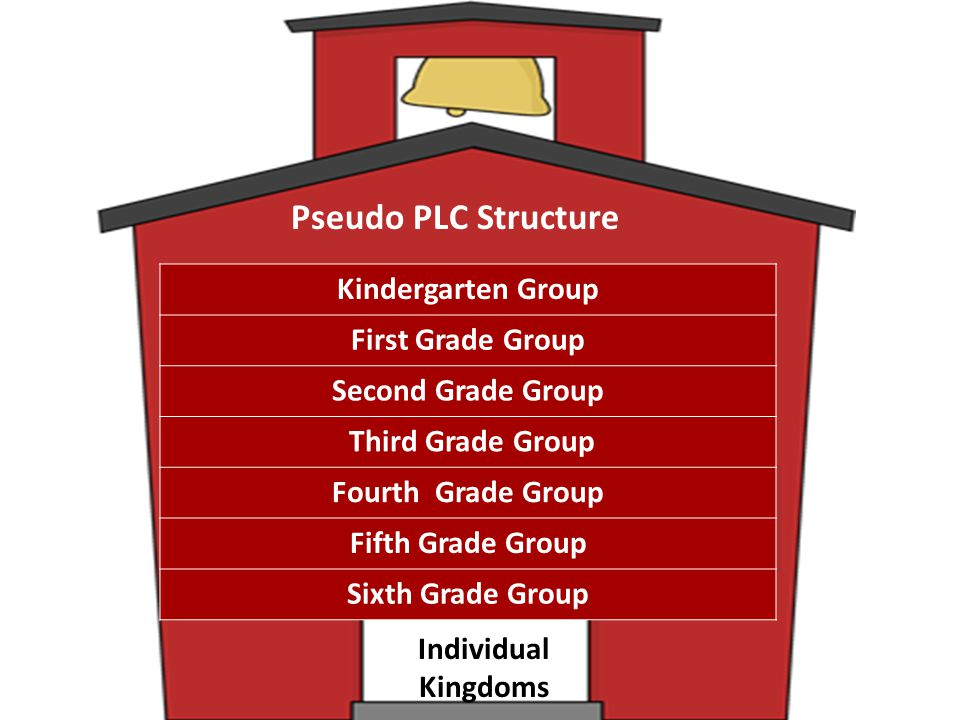 Pseudo PLC Structure Kindergarten Group First Grade Group