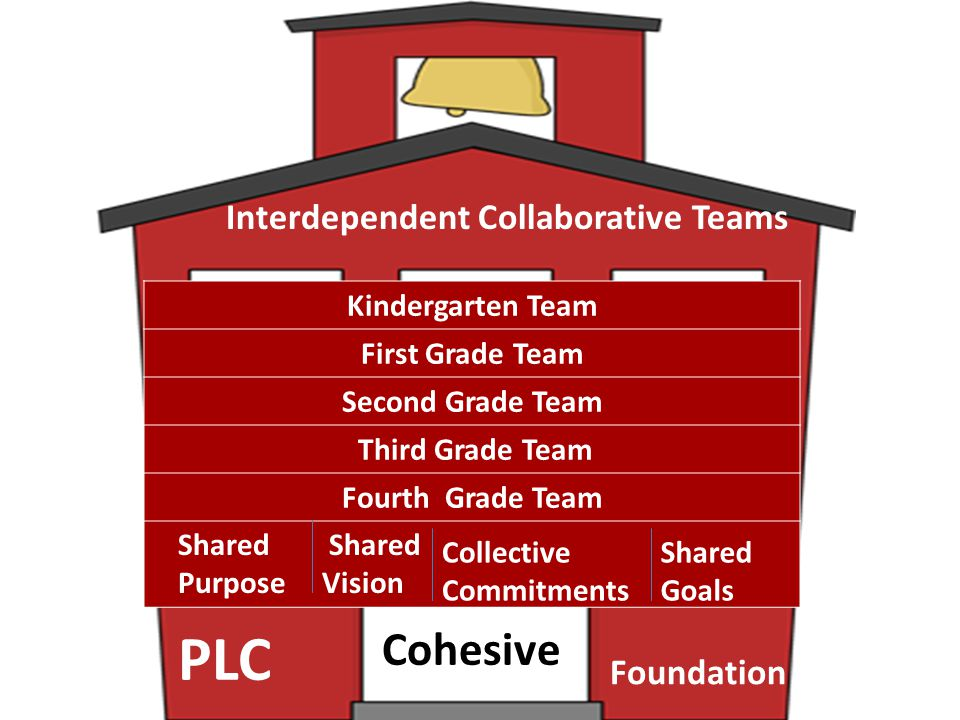 PLC Cohesive Interdependent Collaborative Teams Foundation