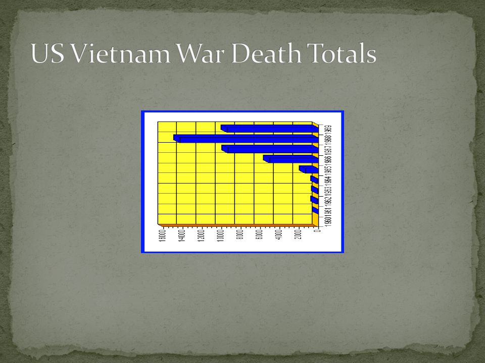 US Vietnam War Death Totals