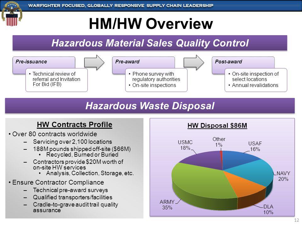 Hazardous Material Sales Quality Control Hazardous Waste Disposal