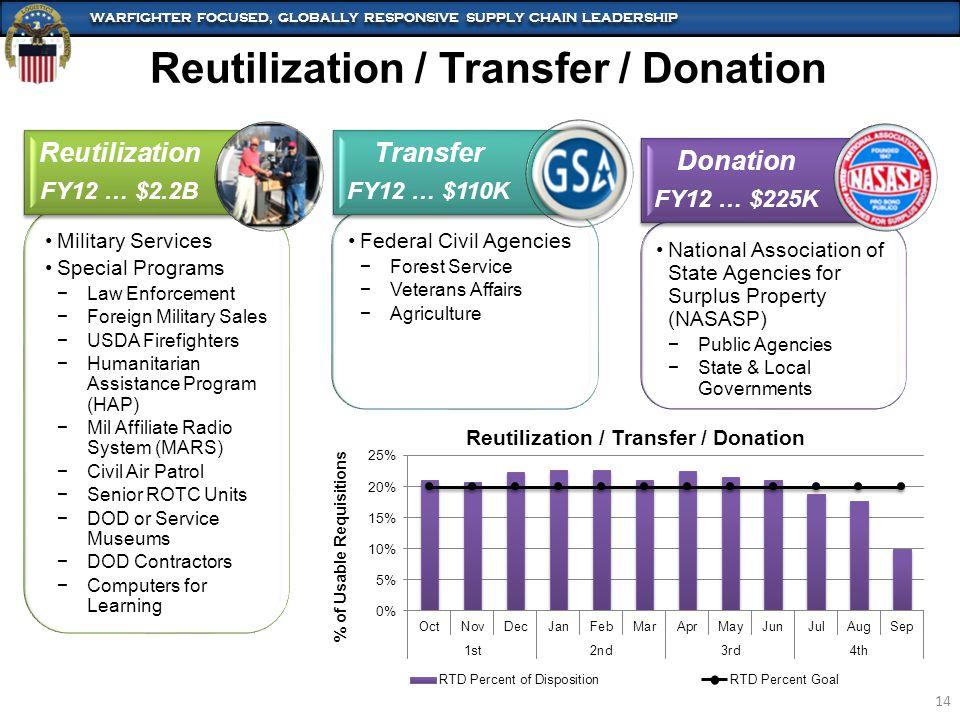 Reutilization / Transfer / Donation