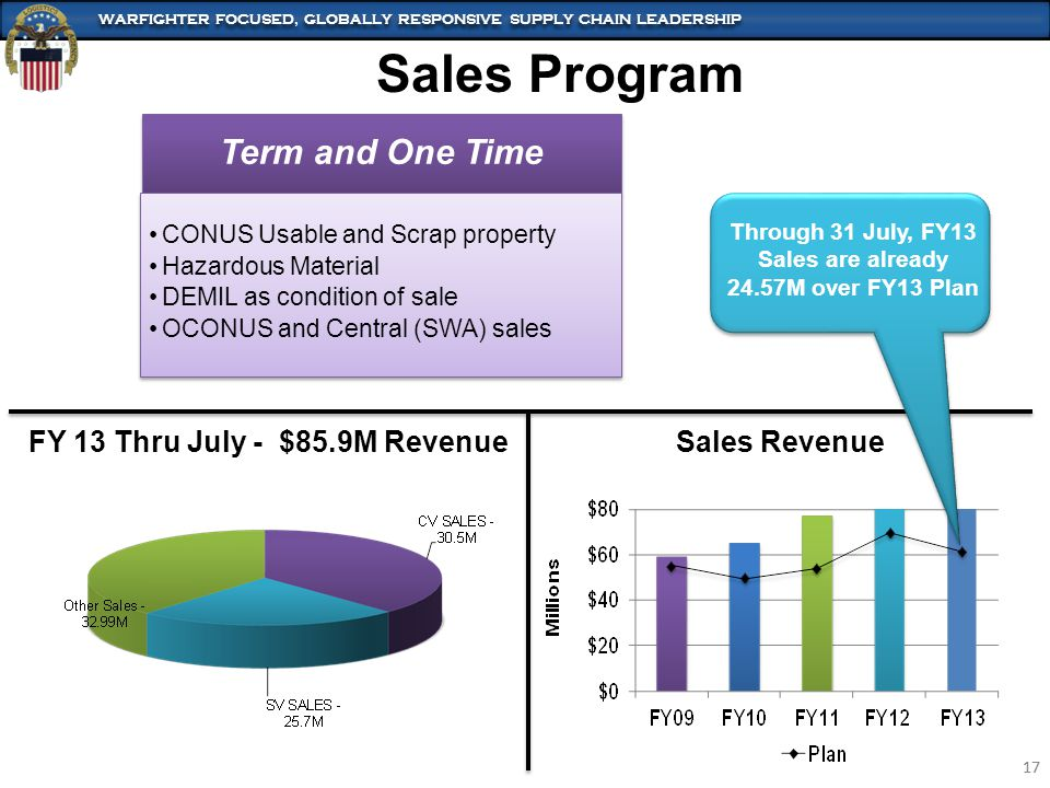 Sales Program Term and One Time FY 13 Thru July - $85.9M Revenue