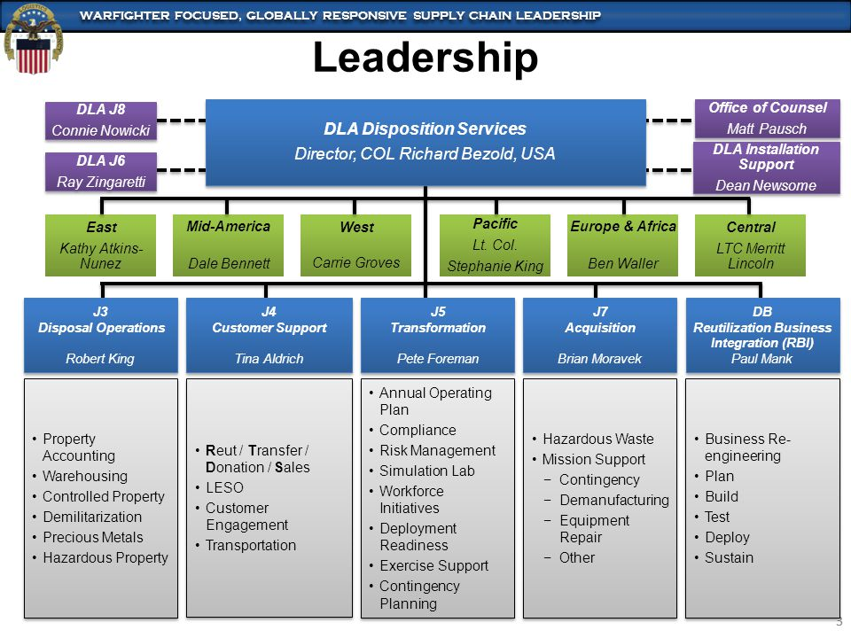 DLA Disposition Services DLA Installation Support