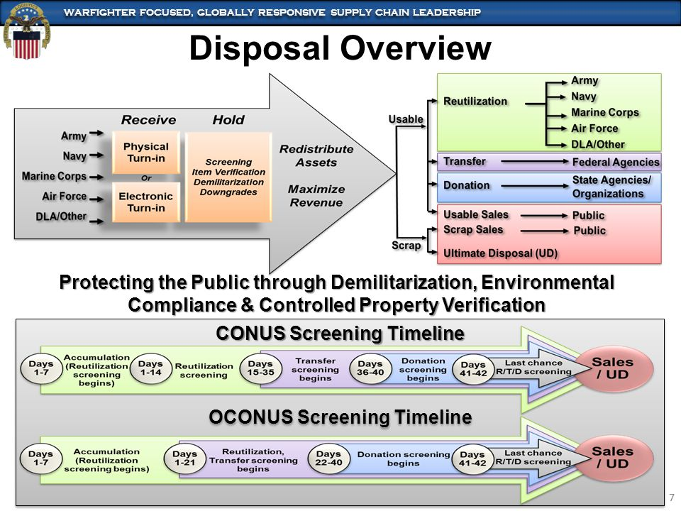 CONUS Screening Timeline OCONUS Screening Timeline