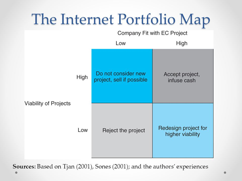 The Internet Portfolio Map