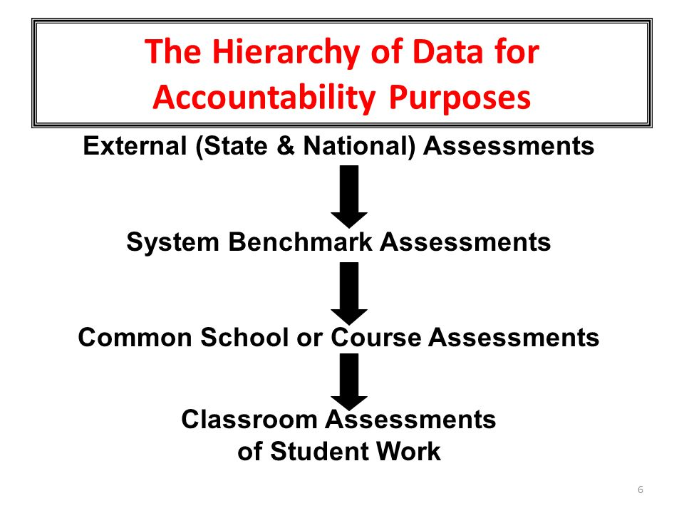 The Hierarchy of Data for Accountability Purposes