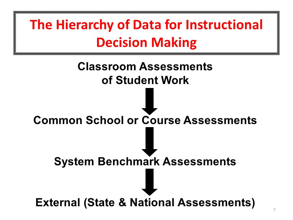 The Hierarchy of Data for Instructional Decision Making