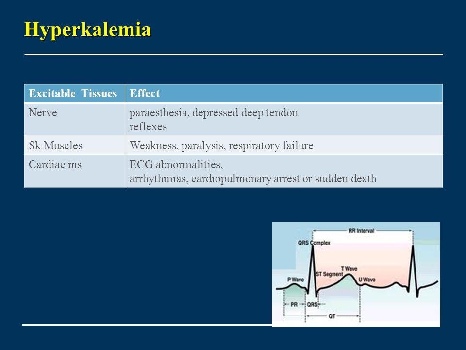 Hyperkalemia Excitable Tissues Effect Nerve