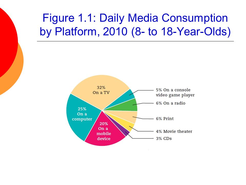 Figure 1.1: Daily Media Consumption by Platform, 2010 (8- to 18-Year-Olds)