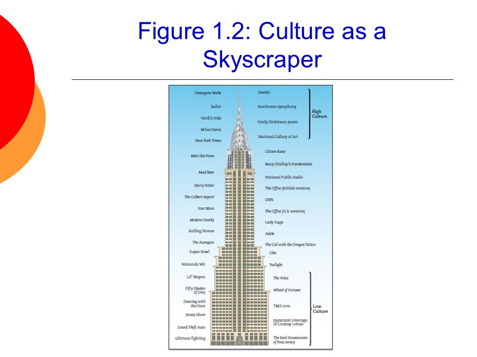 Figure 1.2: Culture as a Skyscraper