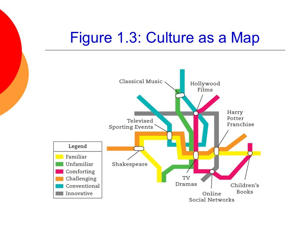 Figure 1.3: Culture as a Map