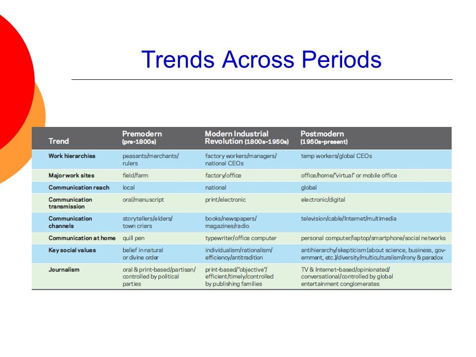 Trends Across Periods