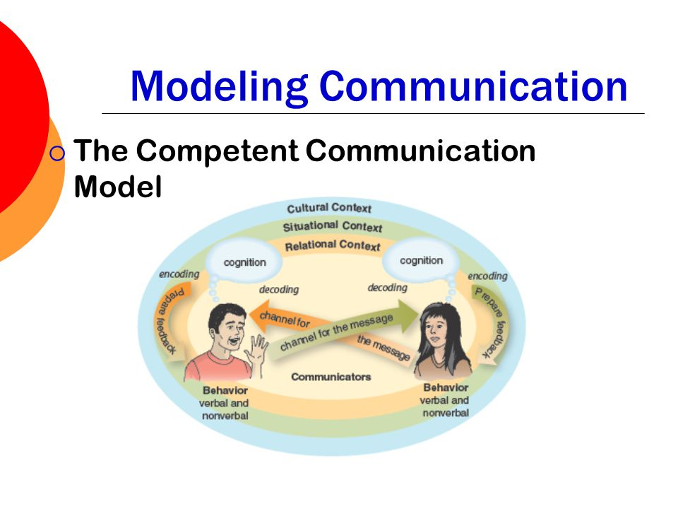 Modeling Communication