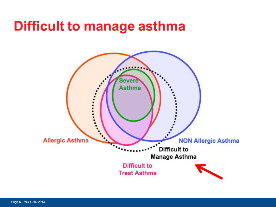 Difficult to manage asthma