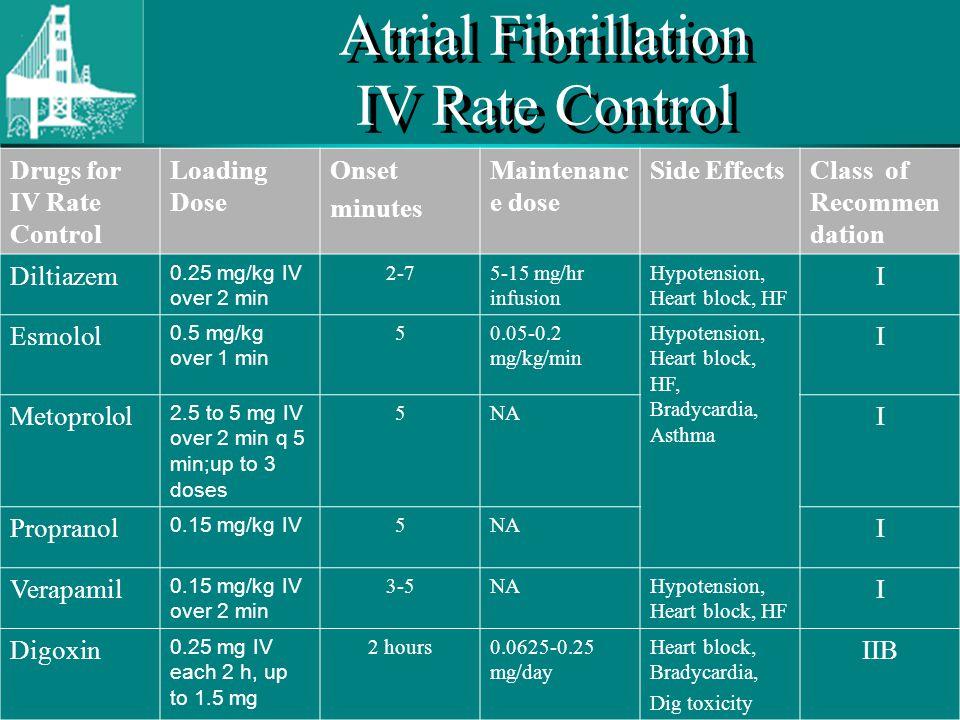 Atrial Fibrillation IV Rate Control
