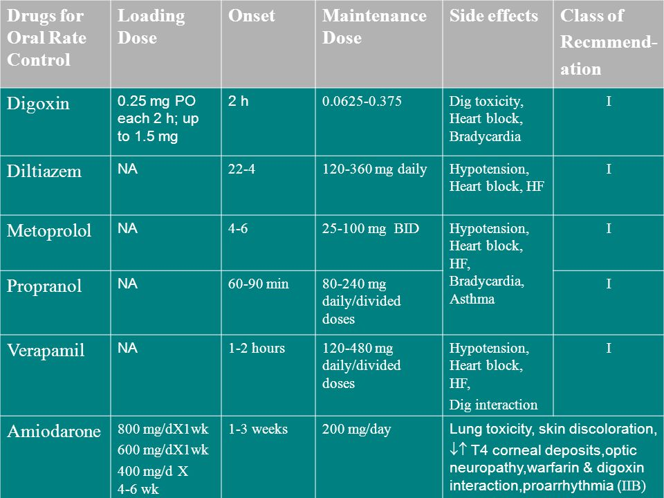 Drugs for Oral Rate Control Loading Dose Onset Maintenance Dose