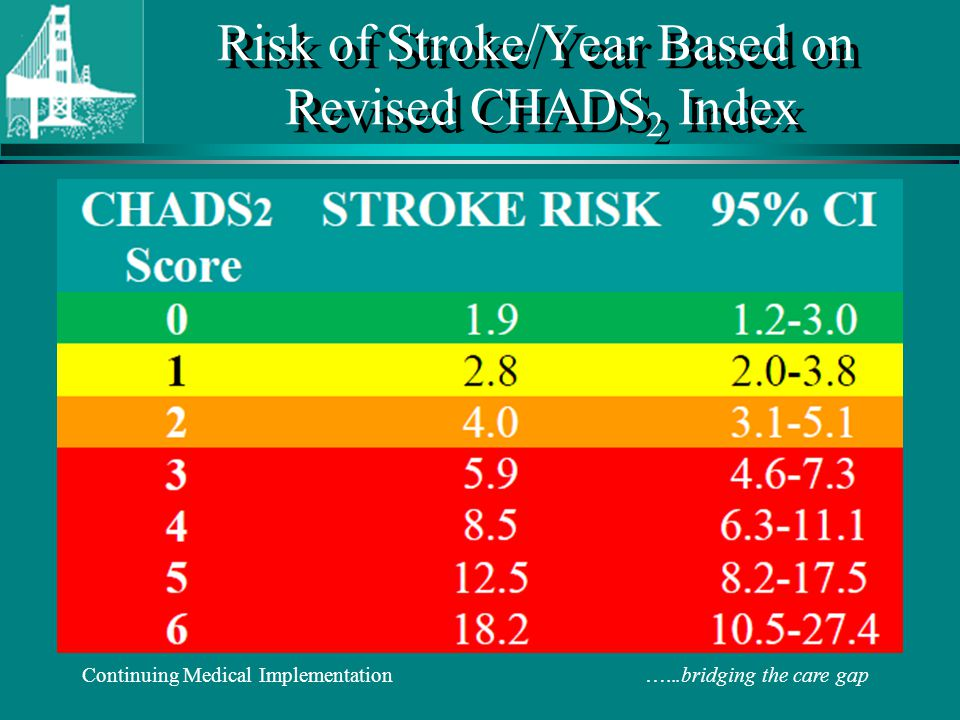 Risk of Stroke/Year Based on Revised CHADS2 Index
